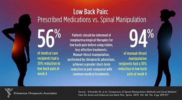 Alivio del dolor de espalda baja