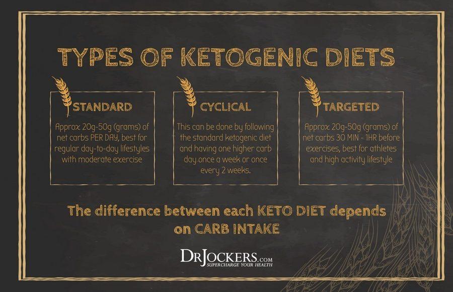 oeebiketqymcg.wpengine.netdna cdn.comtypes of ketogenic diets caaffccbbbfafceadce.jpg