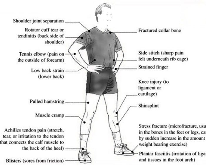 Acute and Chronic Sports Injuries